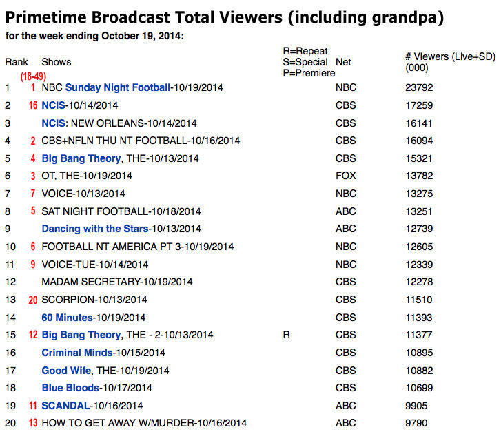 Primetime-TV--total-viewers-RED